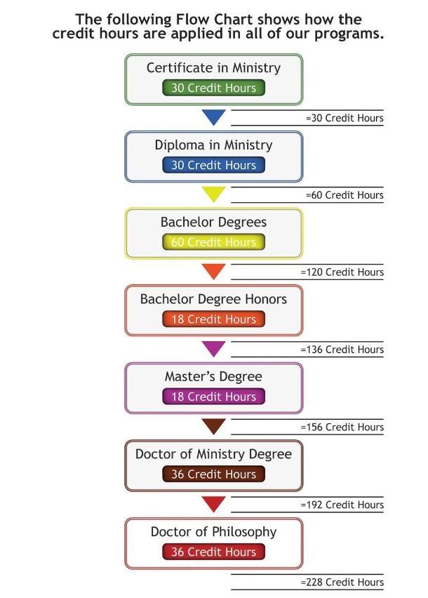 flow_chart_seminary-610x852